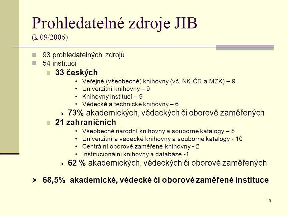15 Prohledatelné zdroje JIB (k 09/2006) 93 prohledatelných zdrojů 54 institucí 33 českých Veřejné (všeobecné) knihovny (vč.