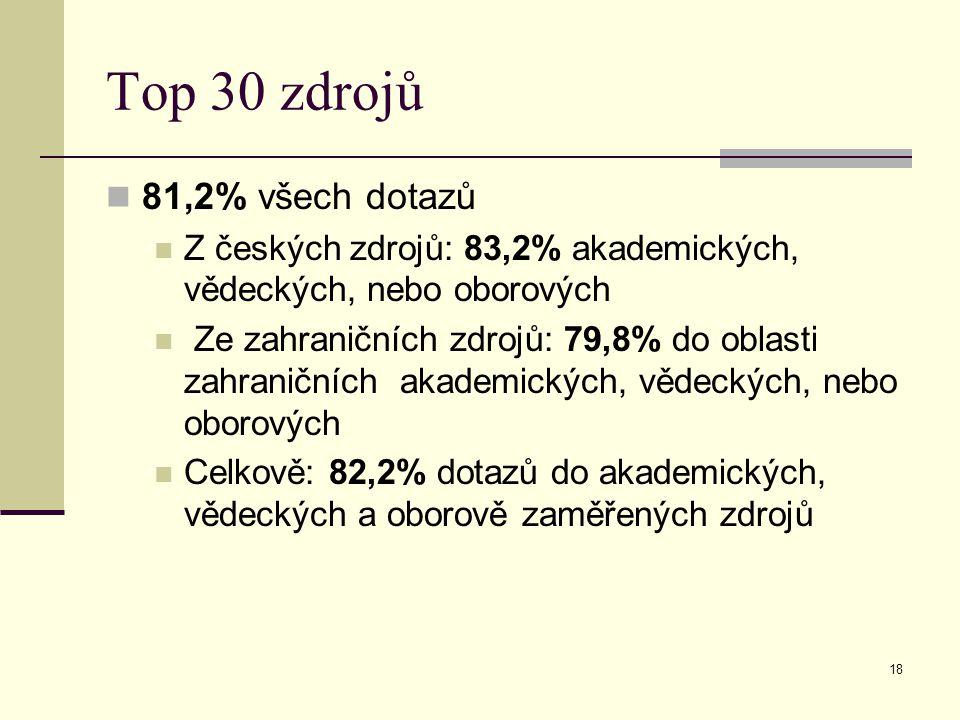 18 Top 30 zdrojů 81,2% všech dotazů Z českých zdrojů: 83,2% akademických, vědeckých, nebo oborových Ze zahraničních zdrojů: 79,8% do oblasti zahraničních akademických, vědeckých, nebo oborových Celkově: 82,2% dotazů do akademických, vědeckých a oborově zaměřených zdrojů