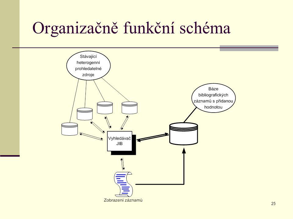 25 Organizačně funkční schéma