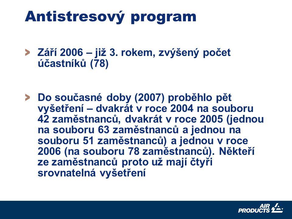 9 Antistresový program > Září 2006 – již 3.