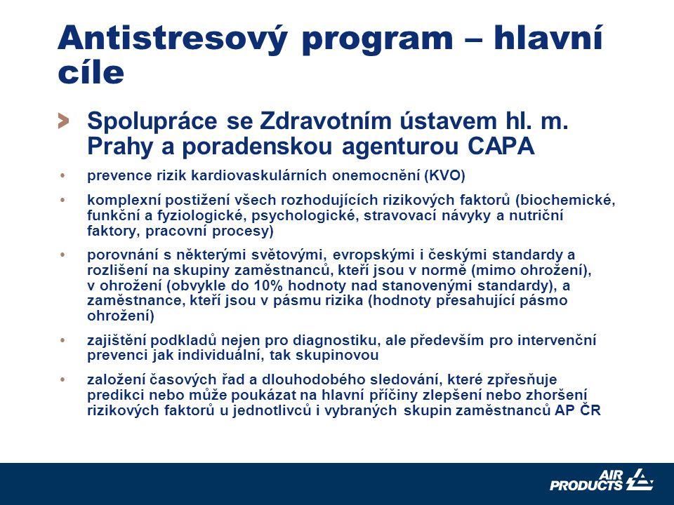 10 Antistresový program – hlavní cíle > Spolupráce se Zdravotním ústavem hl.