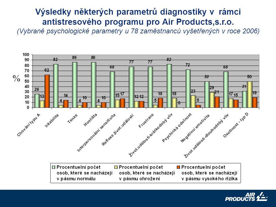 13 Výsledky některých parametrů diagnostiky v rámci antistresového programu pro Air Products,s.r.o.