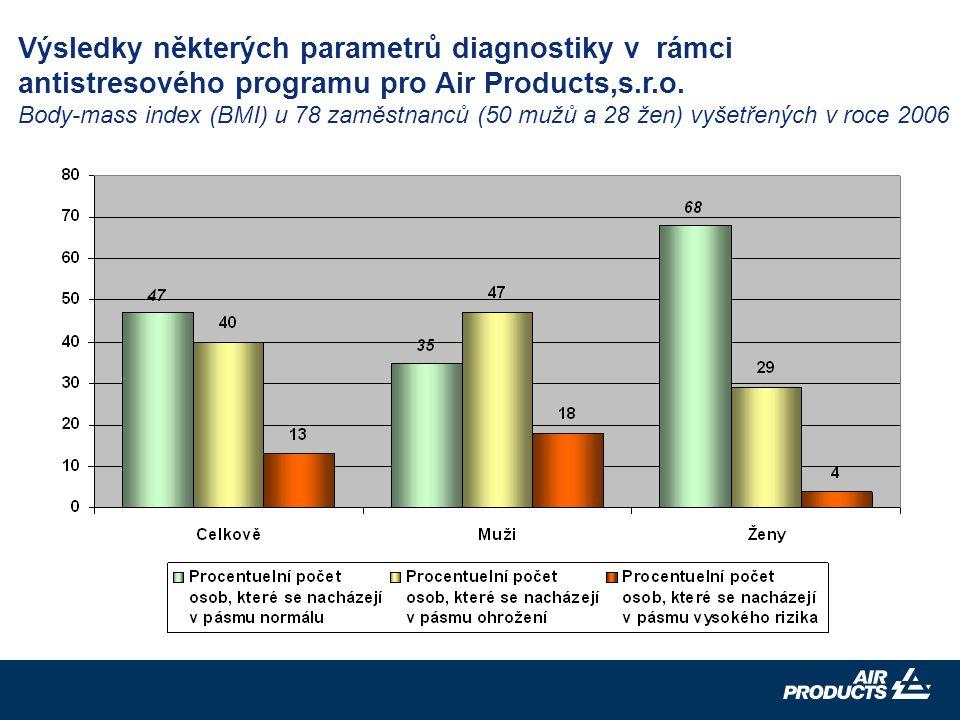 16 Výsledky některých parametrů diagnostiky v rámci antistresového programu pro Air Products,s.r.o.