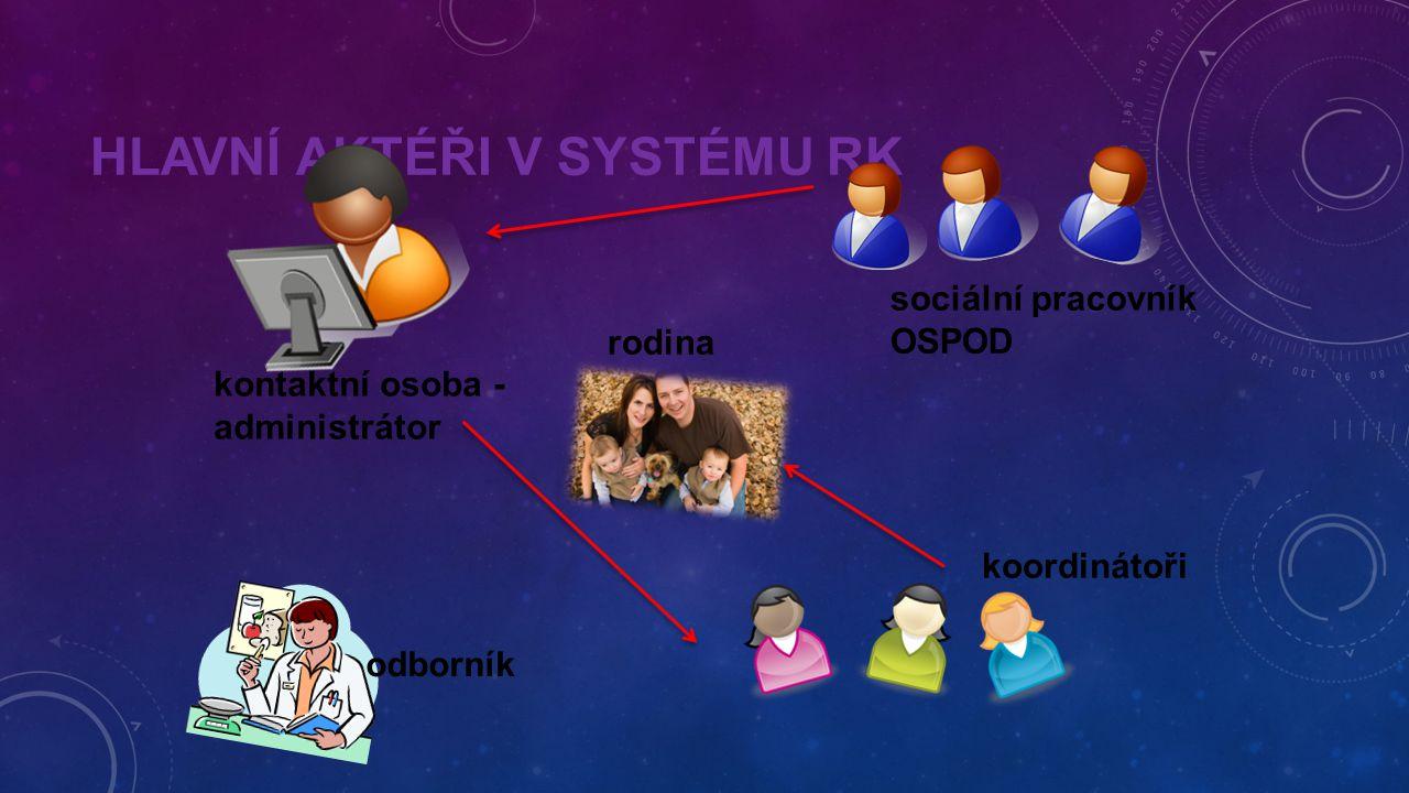 HLAVNÍ AKTÉŘI V SYSTÉMU RK sociální pracovník OSPOD koordinátoři rodina kontaktní osoba - administrátor odborník