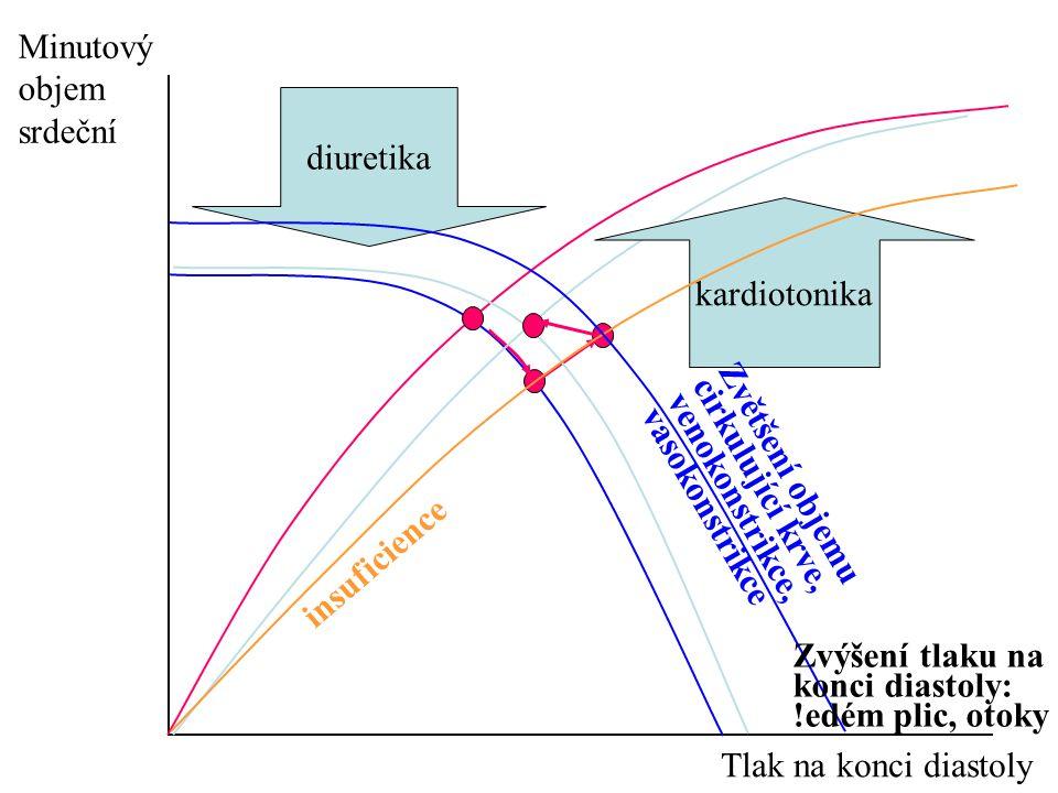 Minutový objem srdeční Tlak na konci diastoly diuretika kardiotonika insuficience Zvětšení objemu cirkulující krve, venokonstrikce, vasokonstrikce Zvýšení tlaku na konci diastoly: !edém plic, otoky