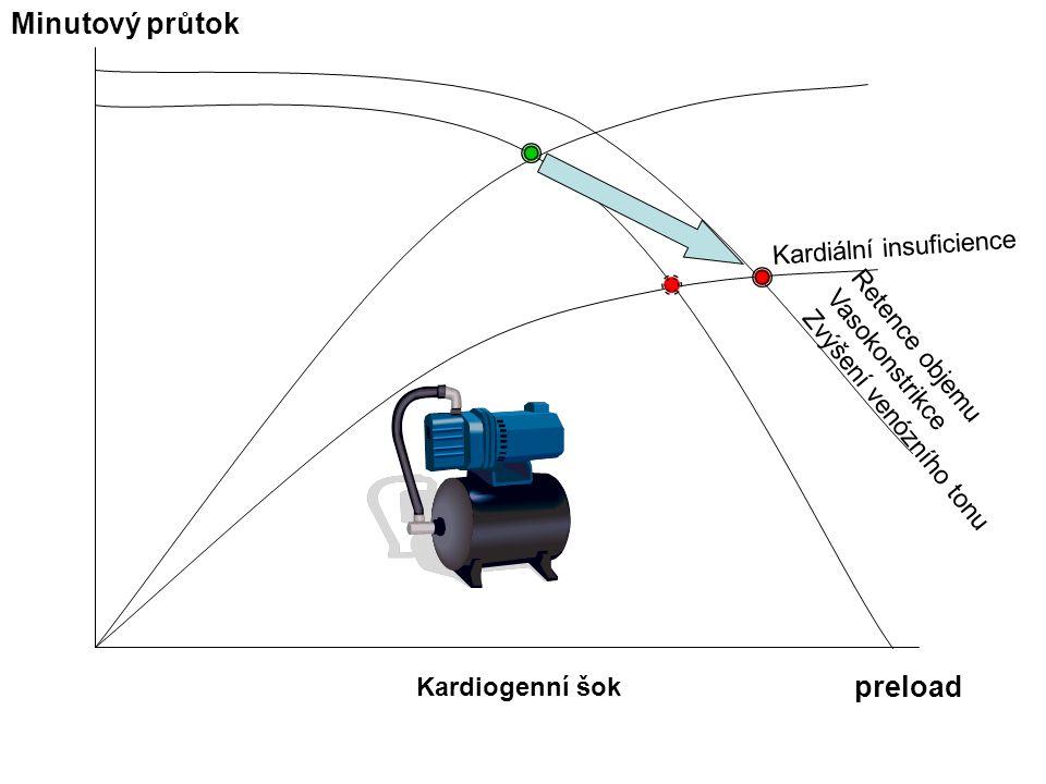 Kardiogenní šok Minutový průtok preload Retence objemu Vasokonstrikce Zvýšení venózního tonu Kardiální insuficience