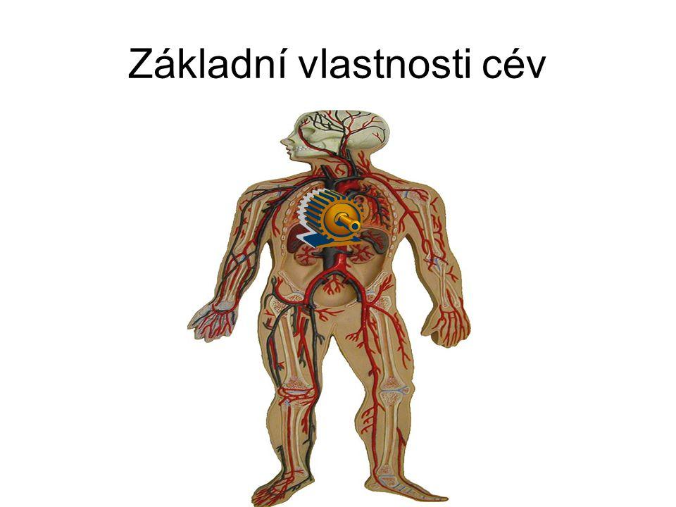 Srdce je pumpa řízená svým přítokem (resp. tlakem na jejím vstupu) Tlak na vstupu Průtok