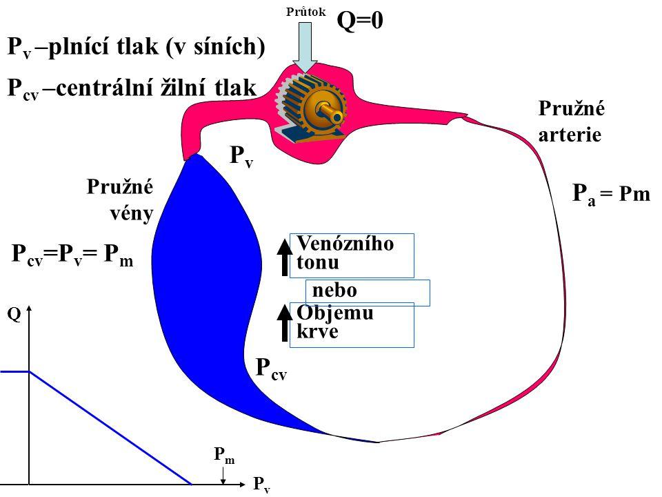 Průtok Venózního tonu Pružné arterie Pružné vény Q=0 P cv =P v = P m PvPv Q PmPm P a = Pm Objemu krve nebo P cv P v –plnící tlak (v síních) P cv –centrální žilní tlak PvPv