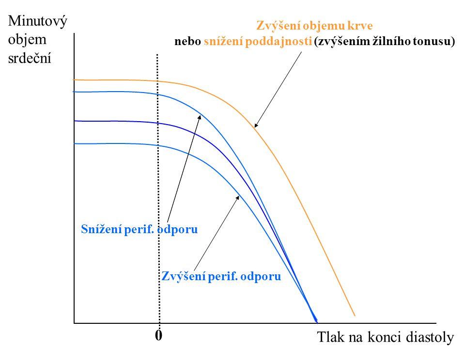 Minutový objem srdeční Tlak na konci diastoly 0 Zvýšení perif.