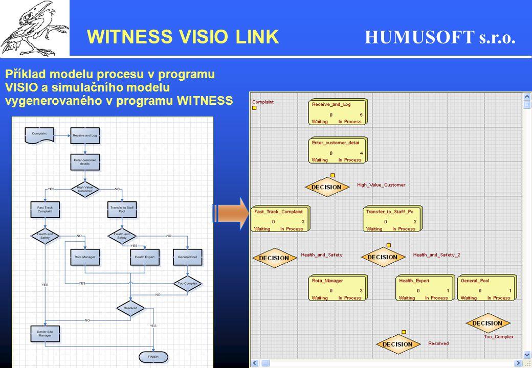 HUMUSOFT s.r.o. Příklad modelu procesu v programu VISIO a simulačního modelu vygenerovaného v programu WITNESS WITNESS VISIO LINK