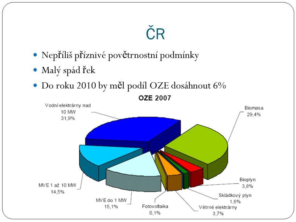 ČR Nep ř íliš p ř íznivé pov ě trnostní podmínky Malý spád ř ek Do roku 2010 by m ě l podíl OZE dosáhnout 6%
