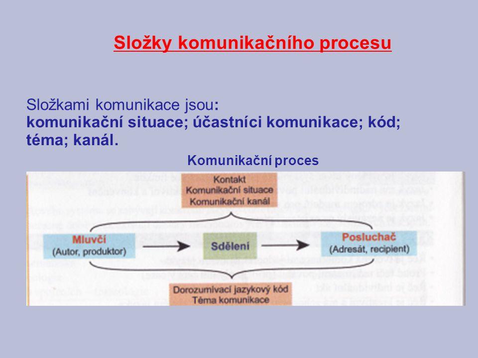 Složky komunikačního procesu Složkami komunikace jsou: Komunikační proces komunikační situace; účastníci komunikace; kód; téma; kanál.