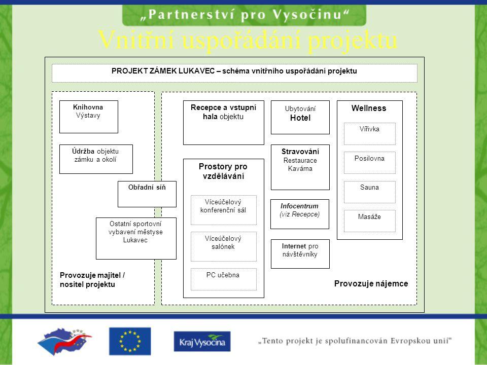 Vnitřní uspořádání projektu PROJEKT ZÁMEK LUKAVEC – schéma vnitřního uspořádání projektu Prostory pro vzdělávání Víceúčelový konferenční sál Víceúčelo