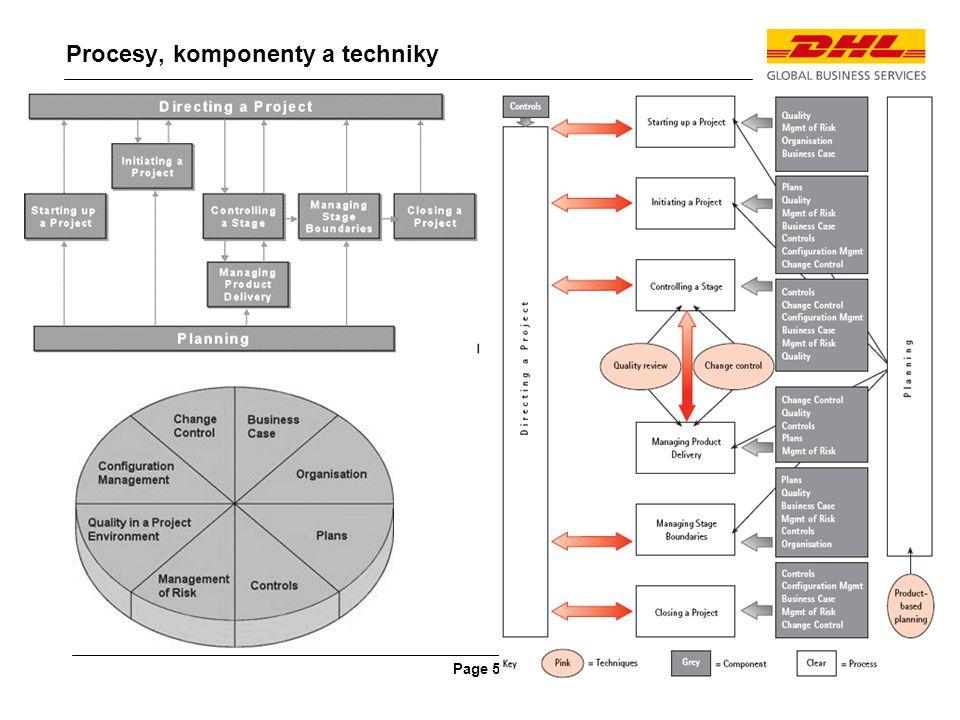 Page 5 Procesy, komponenty a techniky