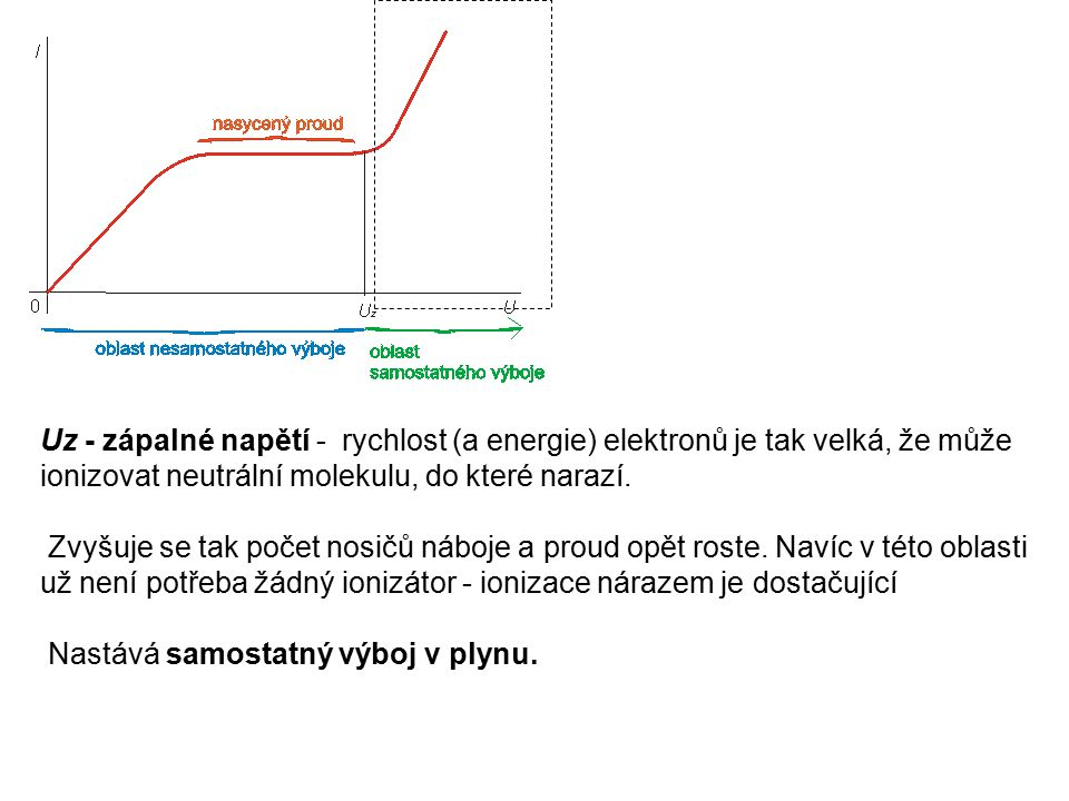 Uz - zápalné napětí - rychlost (a energie) elektronů je tak velká, že může ionizovat neutrální molekulu, do které narazí. Zvyšuje se tak počet nosičů