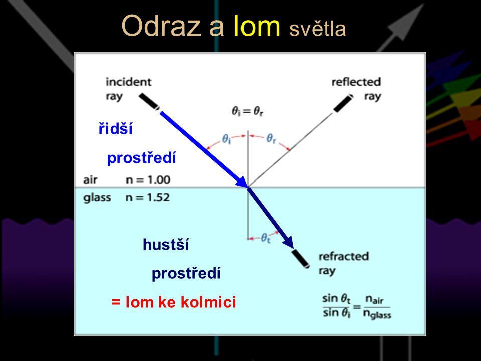 Odraz a lom světla řidší prostředí hustší prostředí = lom ke kolmici