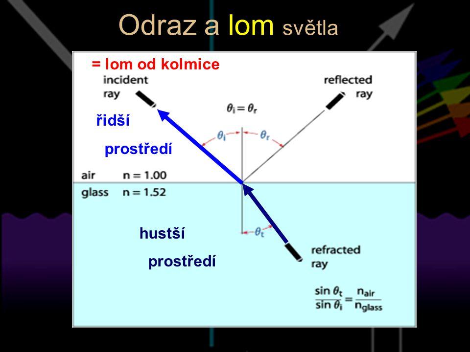 Odraz a lom světla = lom od kolmice řidší prostředí hustší prostředí