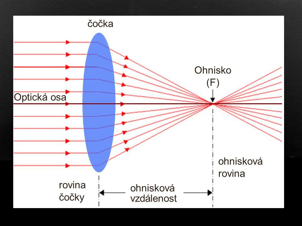Čočka čočka ohnisková vzdálenost Ohnisko (F) ohnisková rovina Optická osa rovina čočky