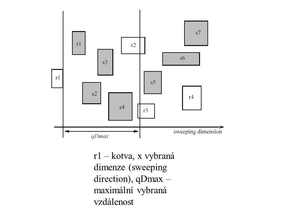r1 – kotva, x vybraná dimenze (sweeping direction), qDmax – maximální vybraná vzdálenost