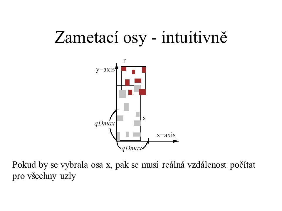 Zametací osy - intuitivně Pokud by se vybrala osa x, pak se musí reálná vzdálenost počítat pro všechny uzly