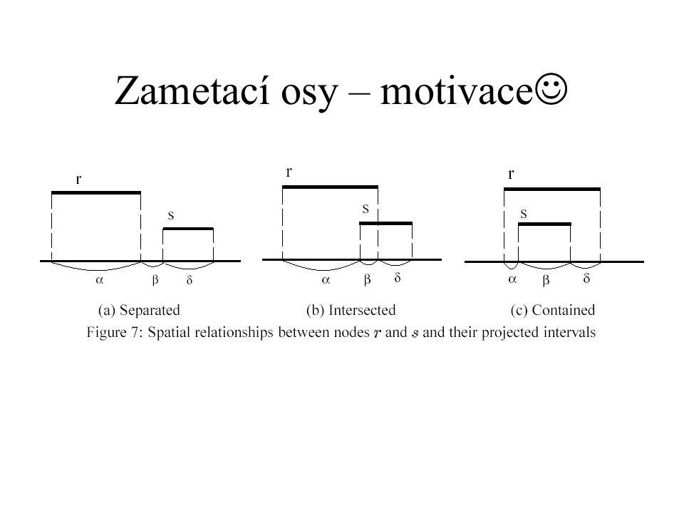 Zametací osy – motivace