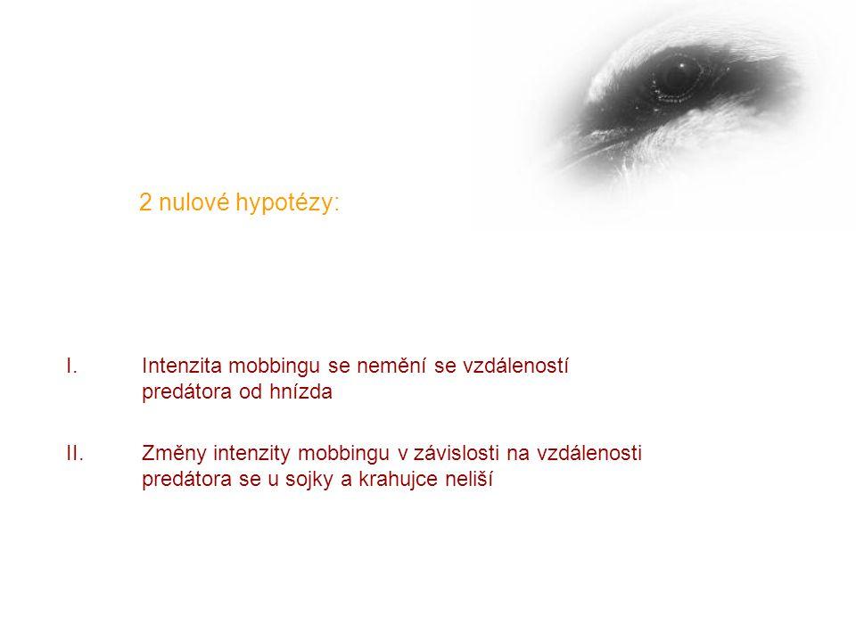 2 nulové hypotézy: I.Intenzita mobbingu se nemění se vzdáleností predátora od hnízda II.Změny intenzity mobbingu v závislosti na vzdálenosti predátora se u sojky a krahujce neliší