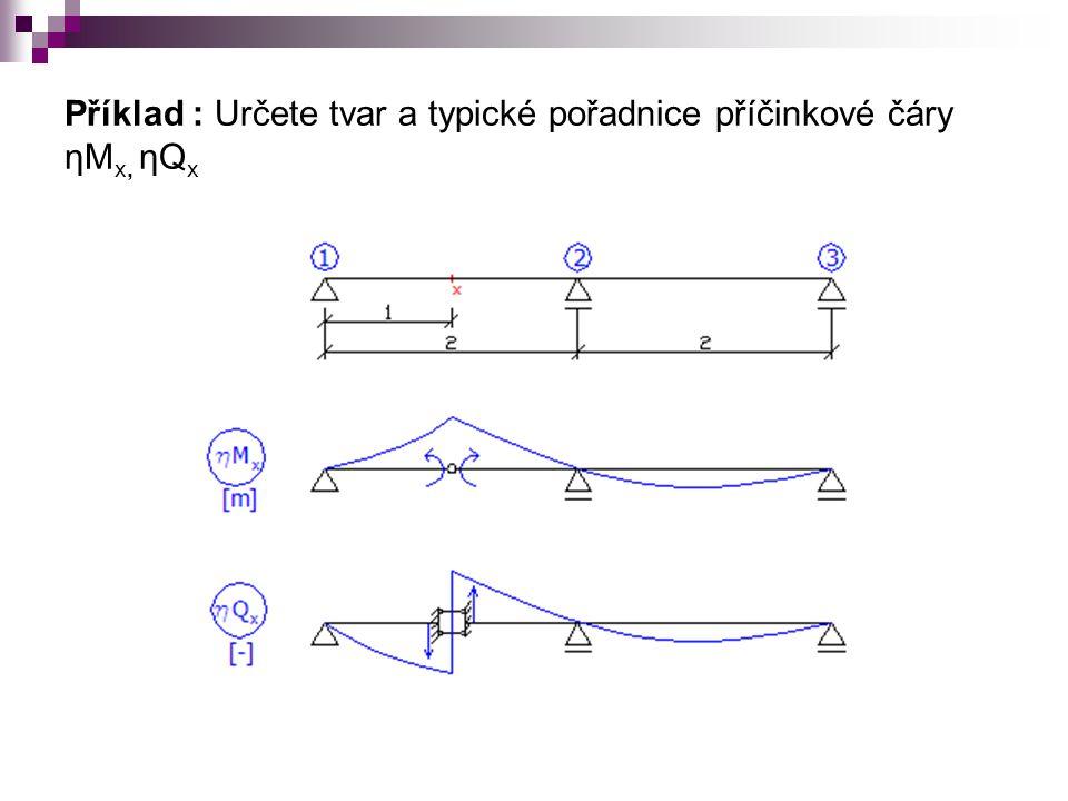 Příklad : Určete tvar a typické pořadnice příčinkové čáry ηM x, ηQ x