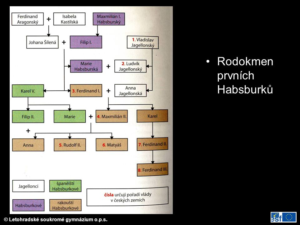 © Letohradské soukromé gymnázium o.p.s.První Habsburkové Ferdinand I.