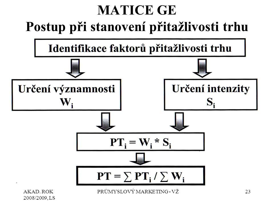 AKAD. ROK 2008/2009, LS PRŮMYSLOVÝ MARKETING - VŽ23 MATICE GE Postup při stanovení přitažlivosti trhu