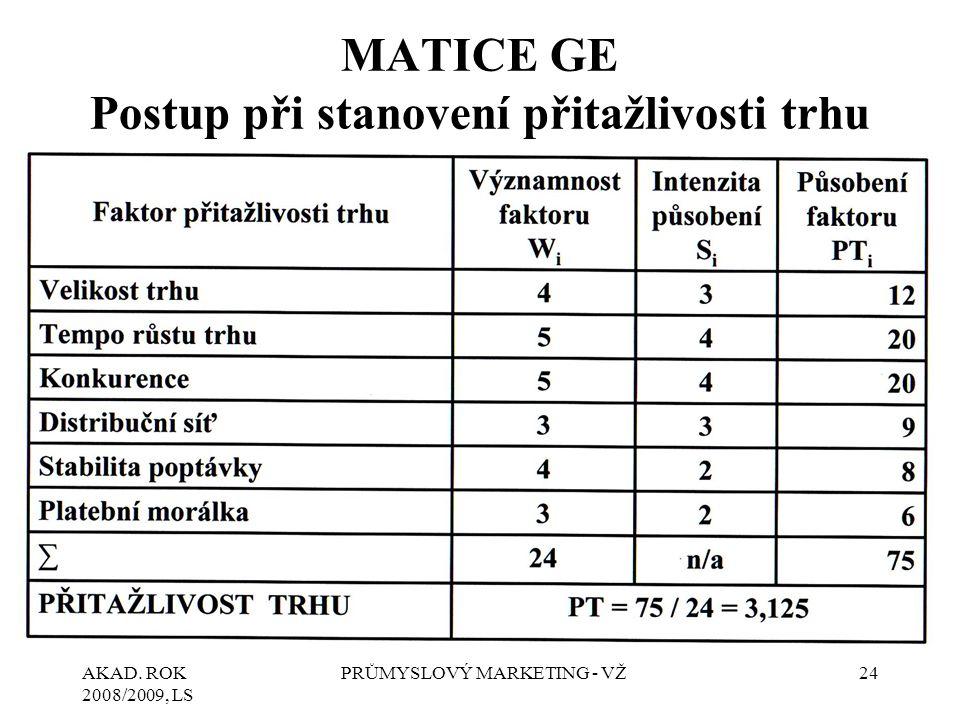 AKAD. ROK 2008/2009, LS PRŮMYSLOVÝ MARKETING - VŽ24 MATICE GE Postup při stanovení přitažlivosti trhu