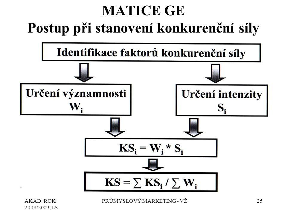 AKAD. ROK 2008/2009, LS PRŮMYSLOVÝ MARKETING - VŽ25 MATICE GE Postup při stanovení konkurenční síly