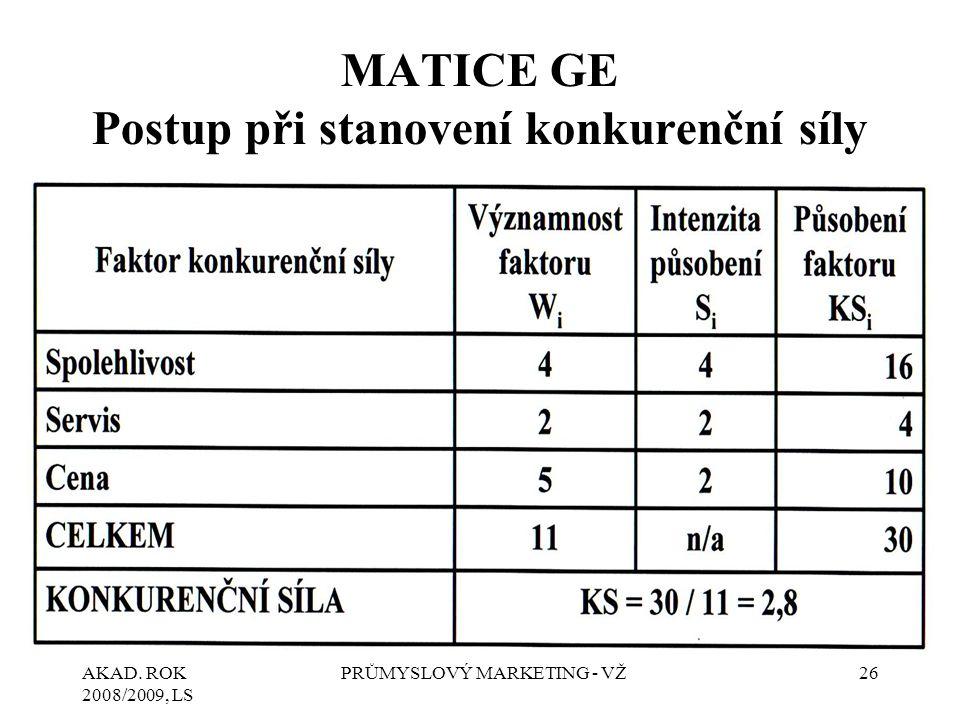 AKAD. ROK 2008/2009, LS PRŮMYSLOVÝ MARKETING - VŽ26 MATICE GE Postup při stanovení konkurenční síly