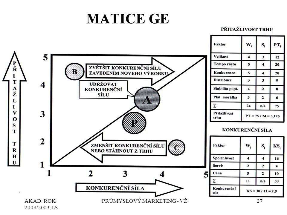 AKAD. ROK 2008/2009, LS PRŮMYSLOVÝ MARKETING - VŽ27 MATICE GE