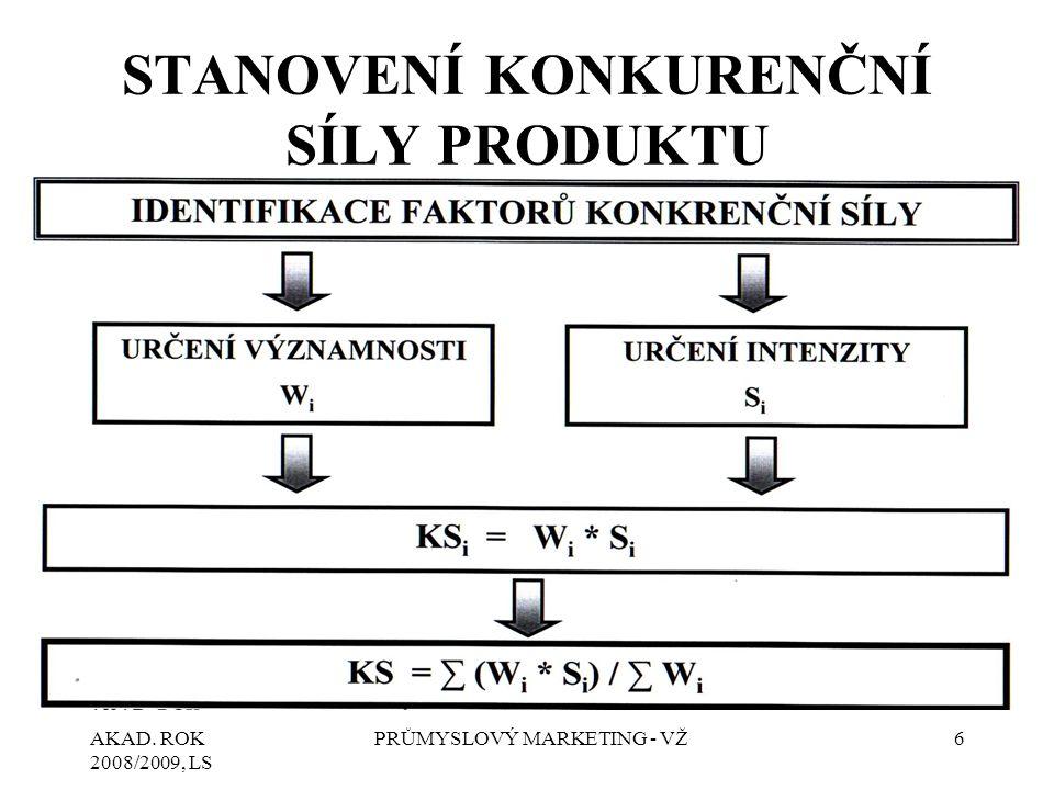AKAD. ROK 2008/2009, LS PRŮMYSLOVÝ MARKETING - VŽ6 STANOVENÍ KONKURENČNÍ SÍLY PRODUKTU