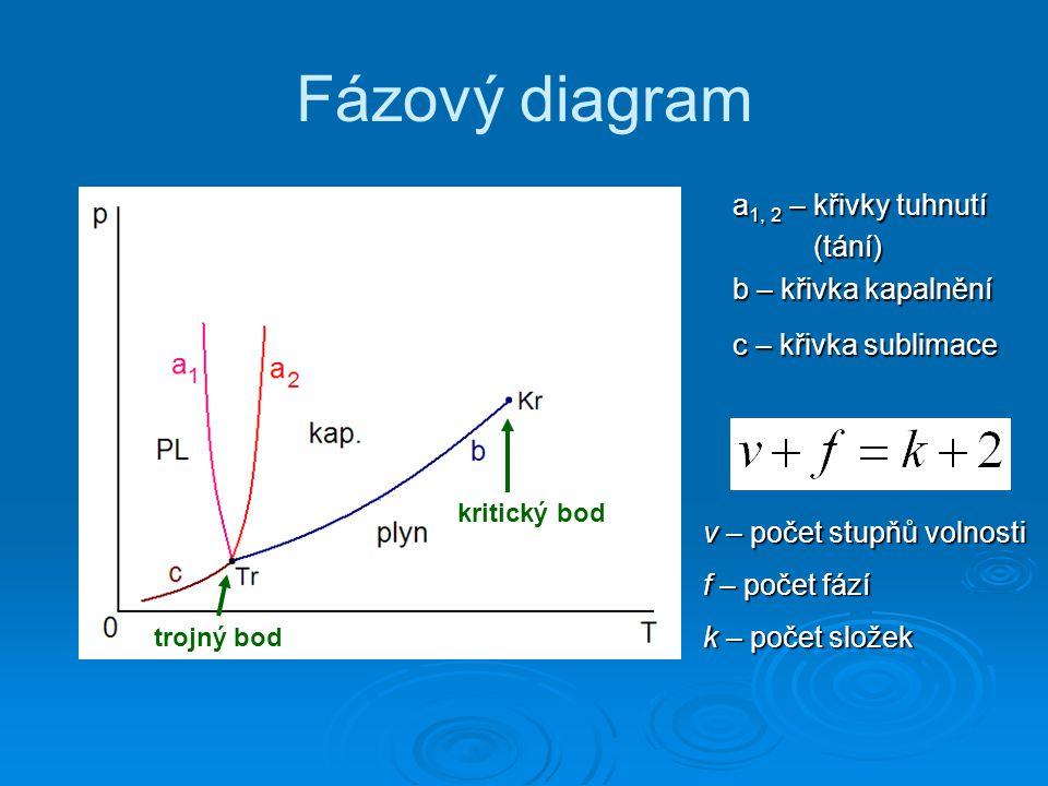 Fázový diagram a 1, 2 – křivky tuhnutí (tání) b – křivka kapalnění c – křivka sublimace trojný bod kritický bod v – počet stupňů volnosti f – počet fází k – počet složek