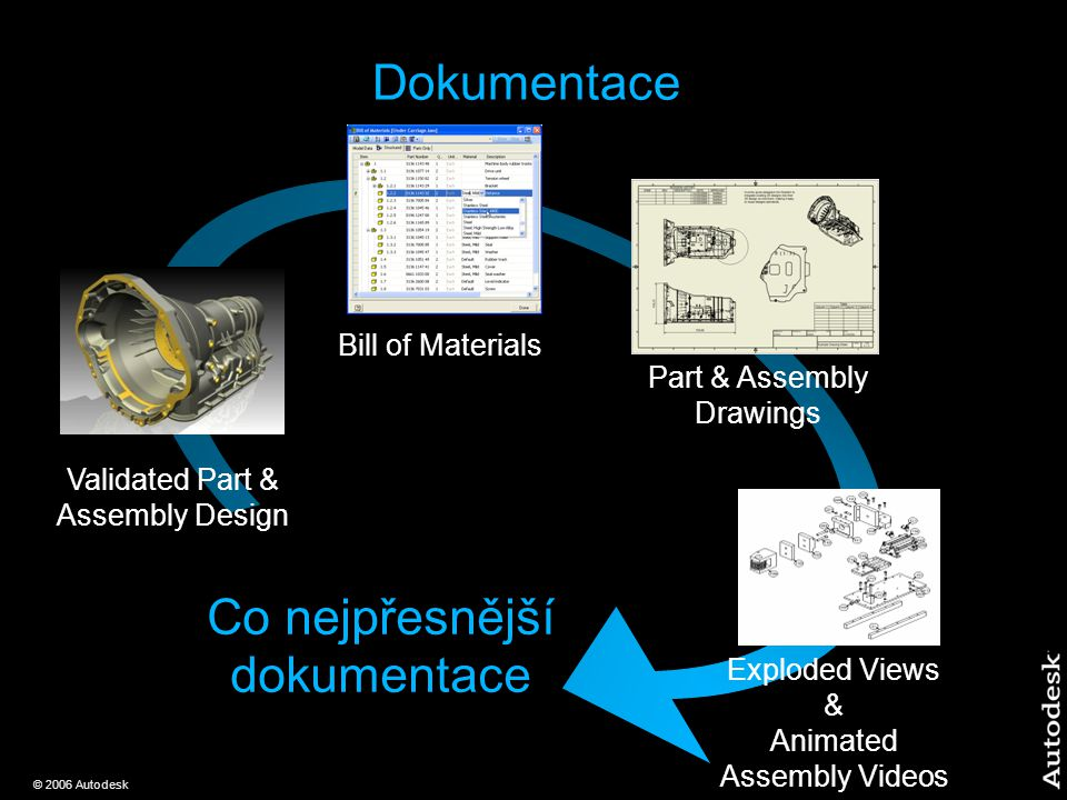 © 2006 Autodesk Dokumentace Validated Part & Assembly Design Bill of Materials Exploded Views & Animated Assembly Videos Part & Assembly Drawings Co nejpřesnější dokumentace