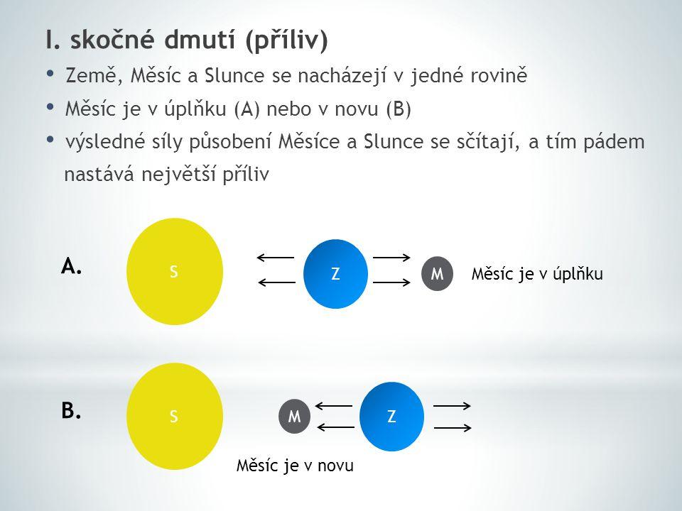 I. skočné dmutí (příliv) Země, Měsíc a Slunce se nacházejí v jedné rovině Měsíc je v úplňku (A) nebo v novu (B) výsledné síly působení Měsíce a Slunce