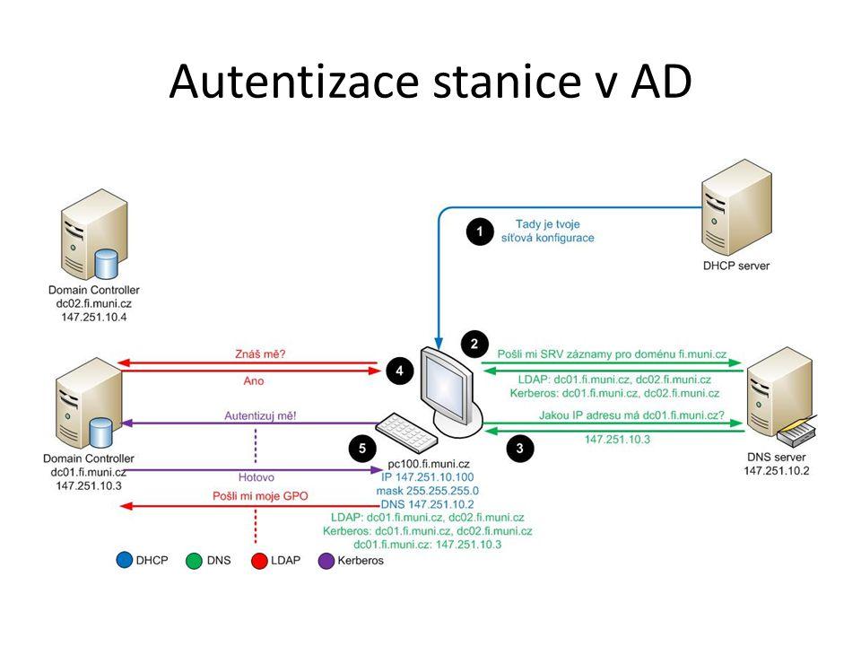 Účty Typy účtů – Lokální Uložený lokálně na počítači – Doménový Uložený na doménovém řadiči Doménové řadiče nemají lokální účty, ale ostatní počítače zařazené v doméně je mít mohou