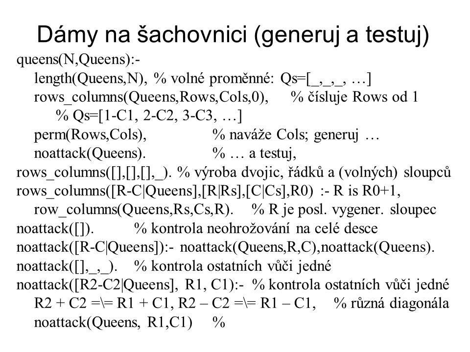 Dámy na šachovnici (generuj a testuj) queens(N,Queens):- length(Queens,N), % volné proměnné: Qs=[_,_,_, …] rows_columns(Queens,Rows,Cols,0),% čísluje Rows od 1 % Qs=[1-C1, 2-C2, 3-C3, …] perm(Rows,Cols),% naváže Cols; generuj … noattack(Queens).% … a testuj, rows_columns([],[],[],_).