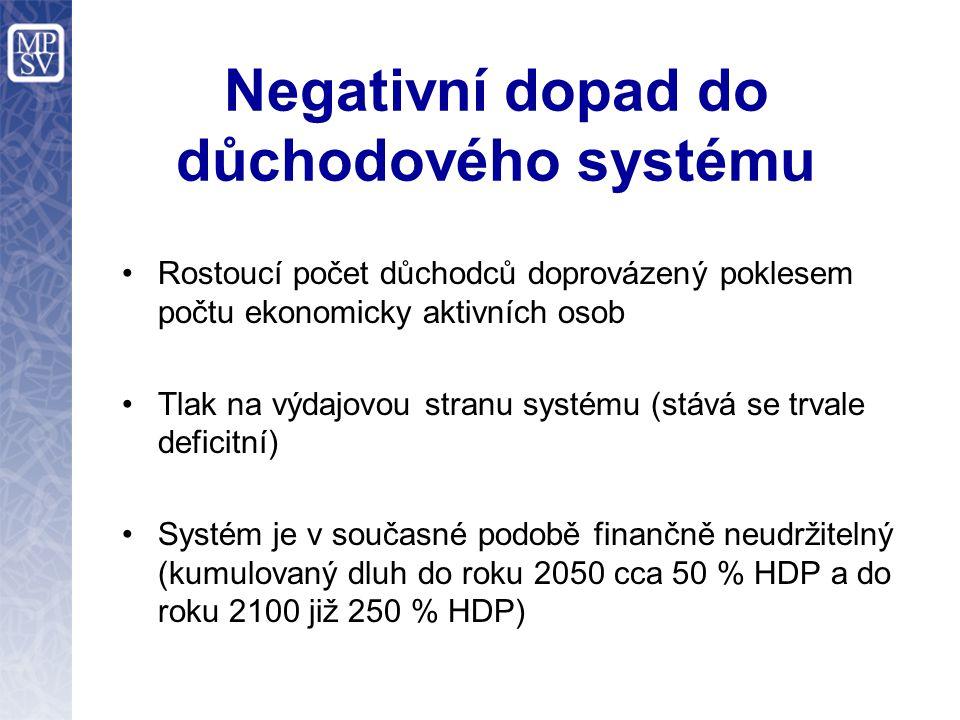Negativní dopad do důchodového systému Rostoucí počet důchodců doprovázený poklesem počtu ekonomicky aktivních osob Tlak na výdajovou stranu systému (
