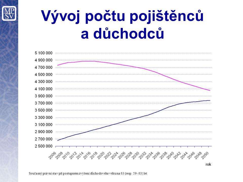 Vývoj počtu pojištěnců a důchodců Současný právní stav při postupném zvýšení důchodového věku na 63 (resp.