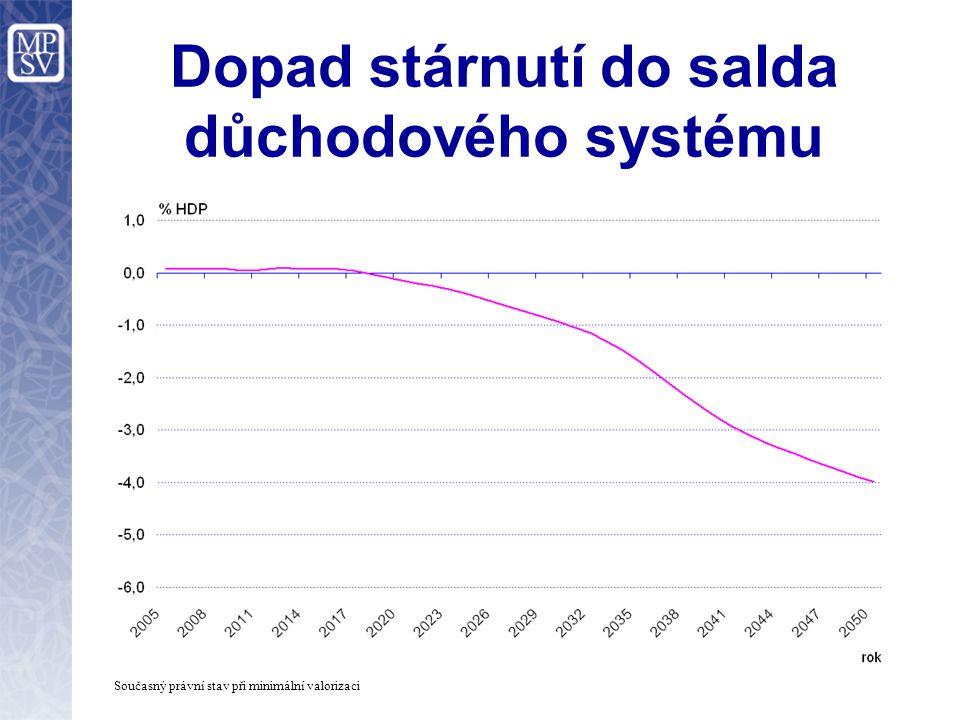 Dopad stárnutí do salda důchodového systému Současný právní stav při minimální valorizaci
