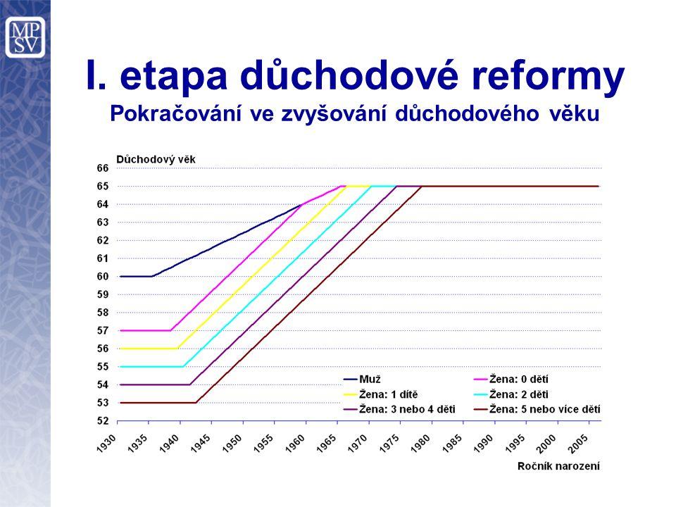 I. etapa důchodové reformy Pokračování ve zvyšování důchodového věku