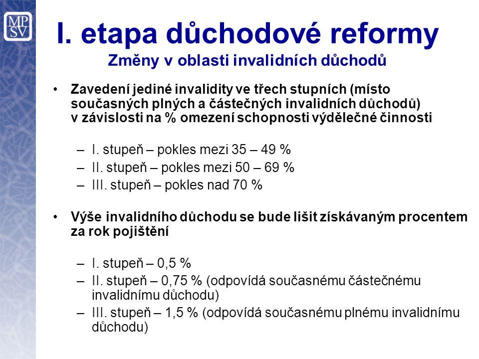 I. etapa důchodové reformy Změny v oblasti invalidních důchodů Zavedení jediné invalidity ve třech stupních (místo současných plných a částečných inva