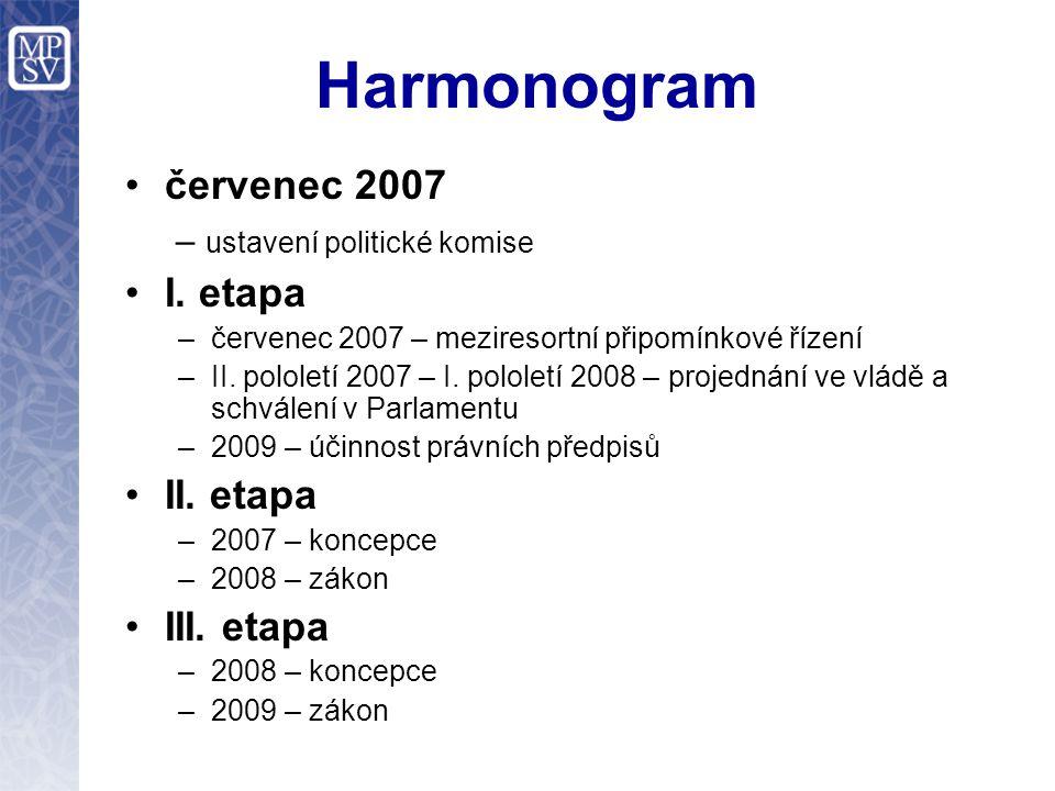 Harmonogram červenec 2007 – ustavení politické komise I. etapa –červenec 2007 – meziresortní připomínkové řízení –II. pololetí 2007 – I. pololetí 2008