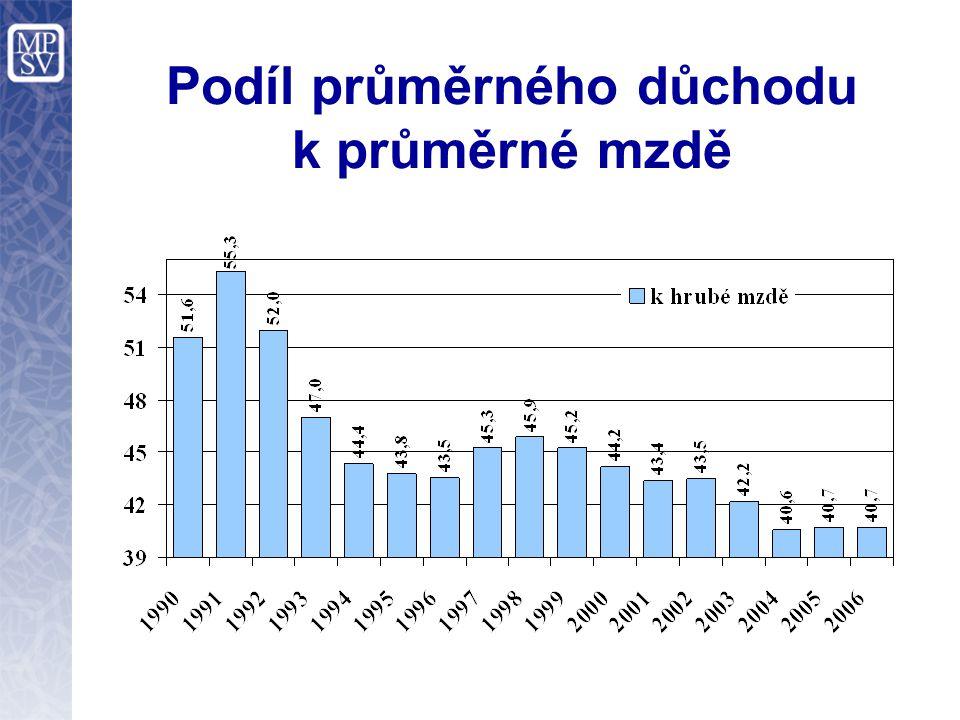 Podíl průměrného důchodu k průměrné mzdě