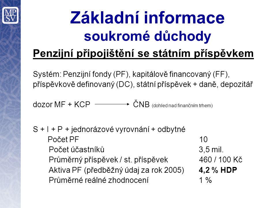 Základní informace soukromé důchody Penzijní připojištění se státním příspěvkem Systém: Penzijní fondy (PF), kapitálově financovaný (FF), příspěvkově definovaný (DC), státní příspěvek + daně, depozitář dozor MF + KCP ČNB (dohled nad finančním trhem) S + I + P + jednorázové vyrovnání + odbytné Počet PF 10 Počet účastníků 3,5 mil.