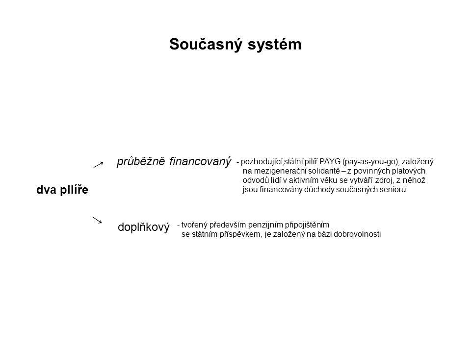 Současný systém dva pilíře → → průběžně financovaný doplňkový - pozhodující,státní pilíř PAYG (pay-as-you-go), založený na mezigenerační solidaritě – z povinných platových odvodů lidí v aktivním věku se vytváří zdroj, z něhož jsou financovány důchody současných seniorů.