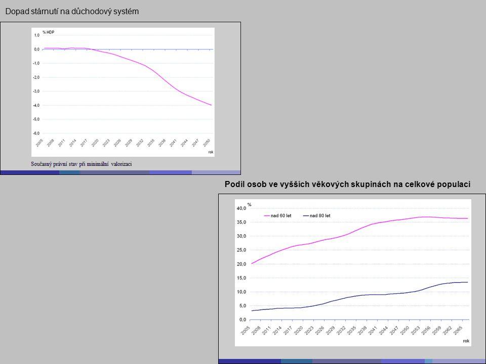 Podíl osob ve vyšších věkových skupinách na celkové populaci Dopad stárnutí na důchodový systém
