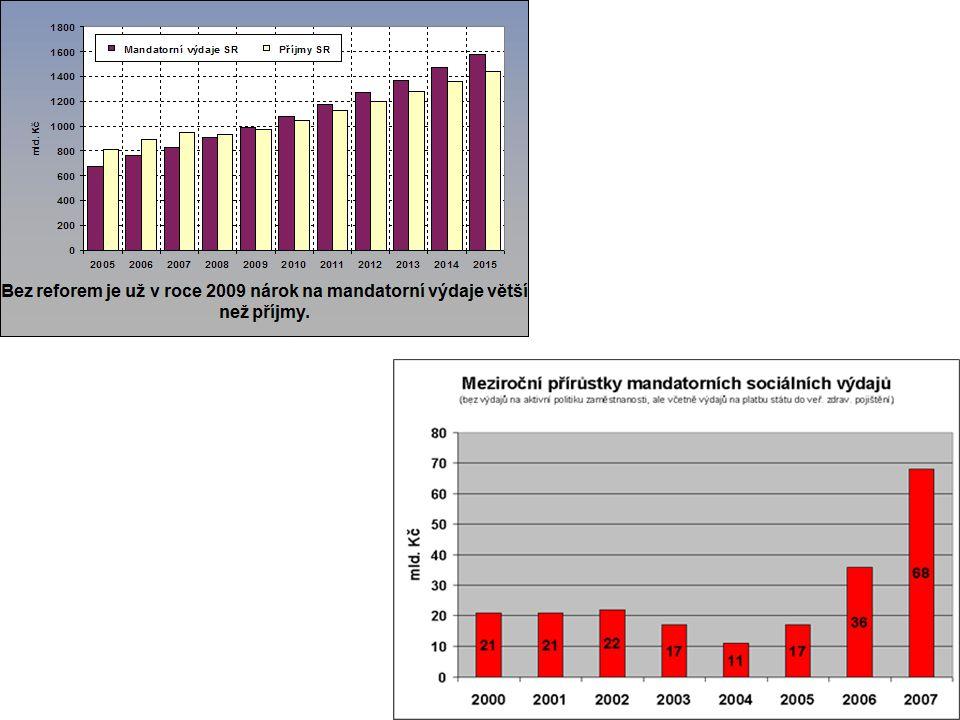 Stav veřejných financí - porovnání příjmů a výdajů